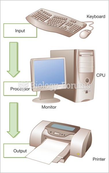 Components of a computer system.