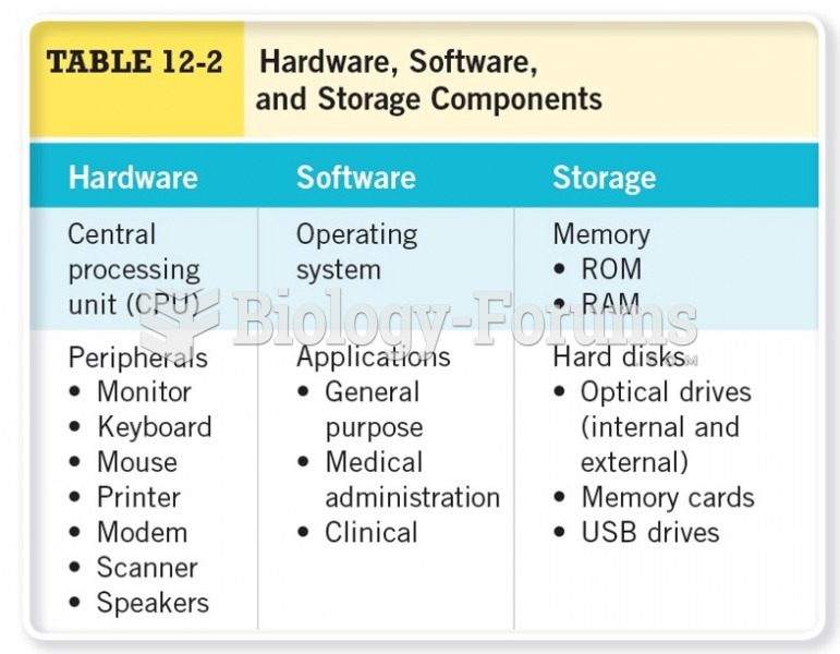 Hardware, Software, and Storage Components
