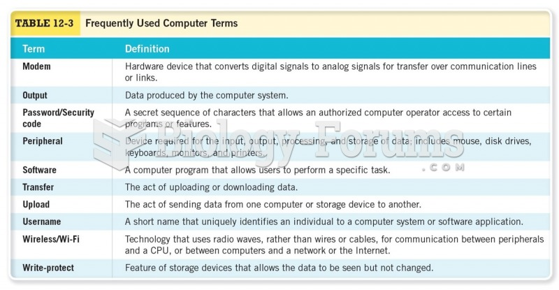 Frequently Used Computer Terms