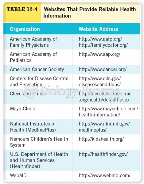 Websites that Provide Reliable Health Information