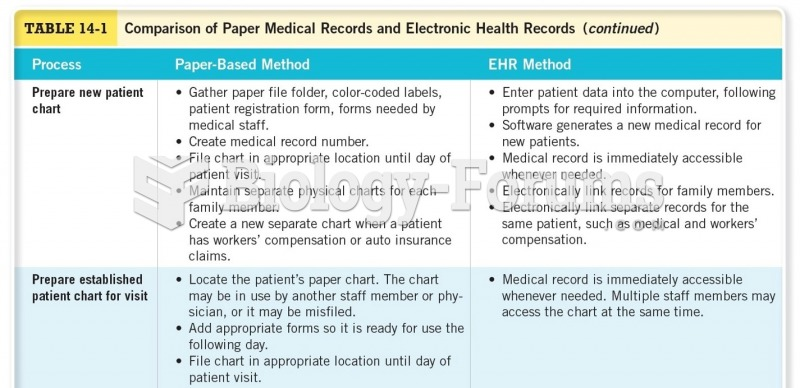 Comparison of Paper Medical Records and Electronic Health Records