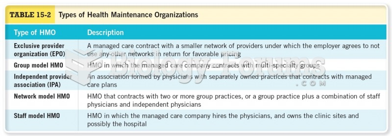 Types of Health Maintenance Organizations