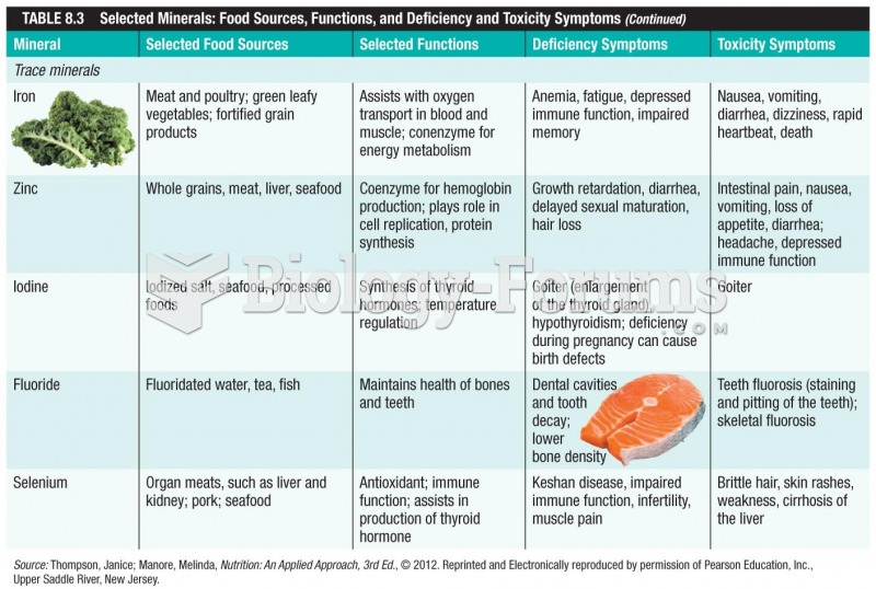 Selected Minerals: Food Sources, Functions, and Deficiency and Toxicity Symptoms (continued)
