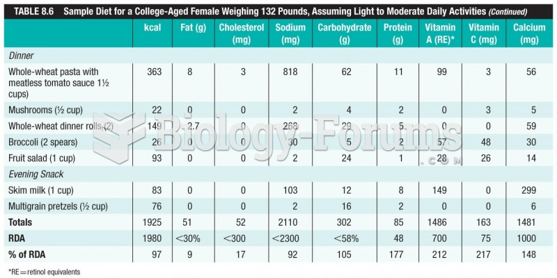 Sample Diet for a College-Aged Female Weighing 132 Pounds, Assuming Light to Moderate Daily ...