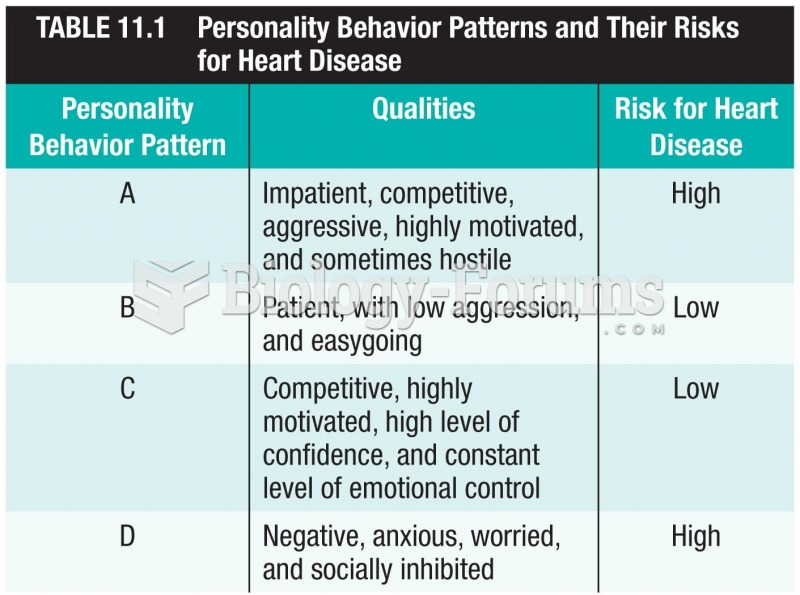 Personality Behavior Patterns and Their Risks for Heart Disease