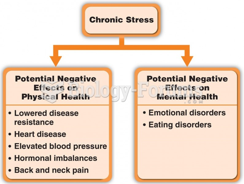 Negative Effects of Chronic Stress