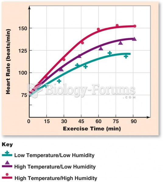 Temperature Changes on Heart Rate