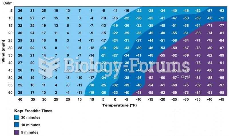 Wind Chill Index
