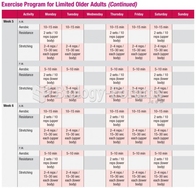 Sample Exercise Program for Limited Older Adults (cont.)
