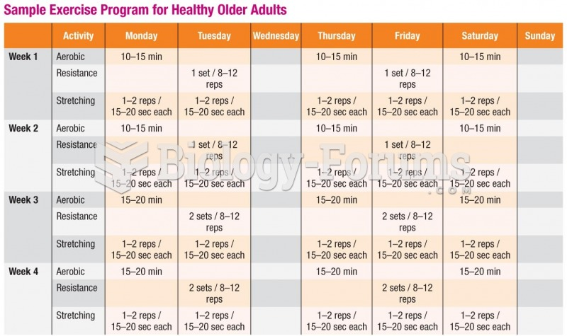 Sample Exercise Program for Healthy Older Adults