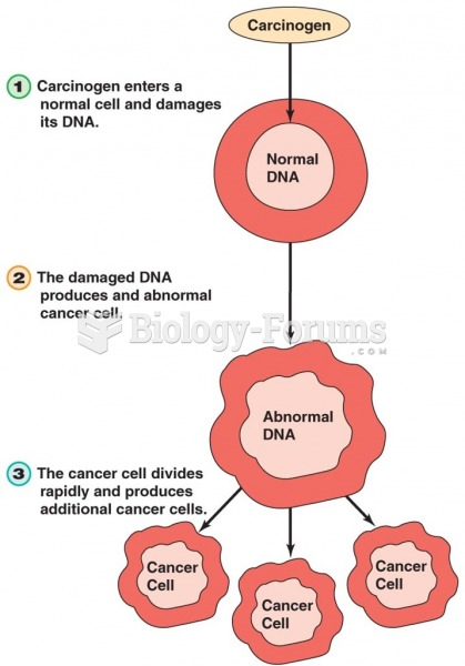 Cancer Cell Formation