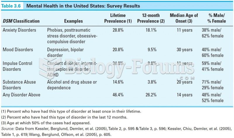 Mental Health in the U.S: Survery Results