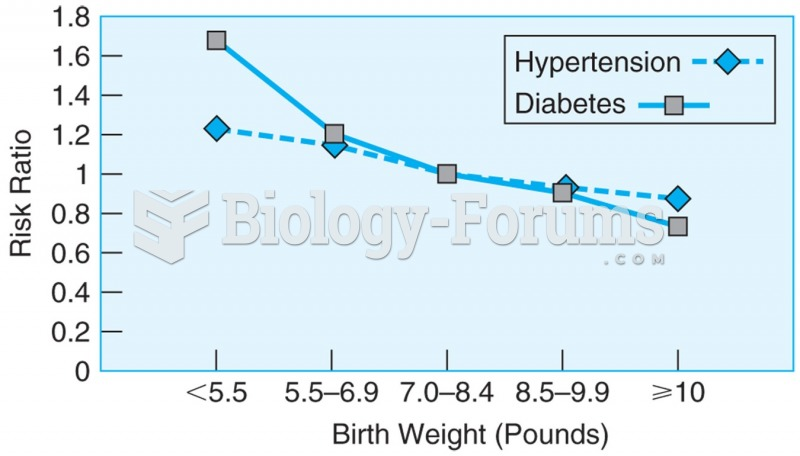 Data from more than 22,000 men over the age of 40, showing the relationship between birth weight and ...