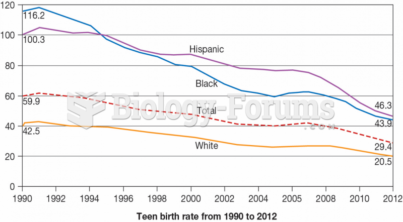 Teen Birthrate from 1990 to 2012