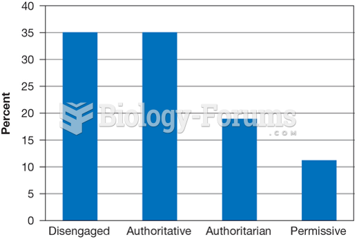 Parenting Styles Reported by a Representative Sample of American Adolescents