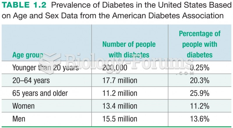 Prevalence of Diabetes in the United States Based on Age and Sex Data from the American Diabetes ...
