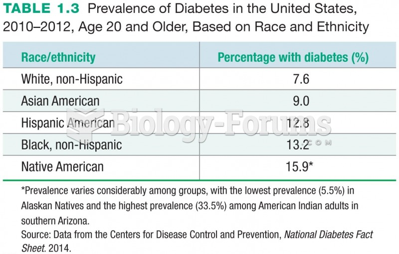 Prevalence of Diabetes in the United States, 2010–2012, Age 20 and Older, Based on Race and ...