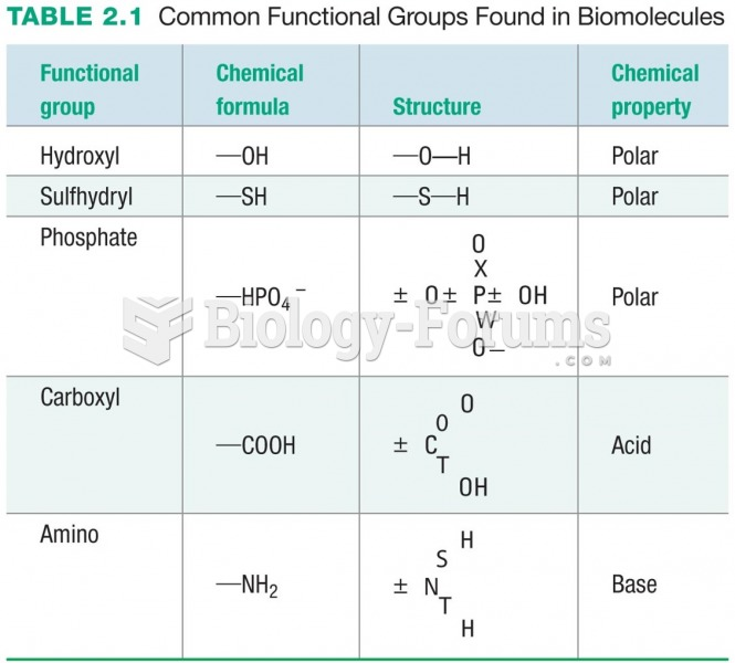 Common Functional Groups Found in Biomolecules