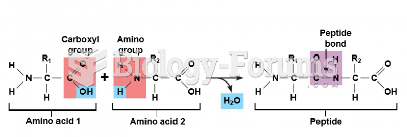 Formation of a peptide bond by a condensation reaction.