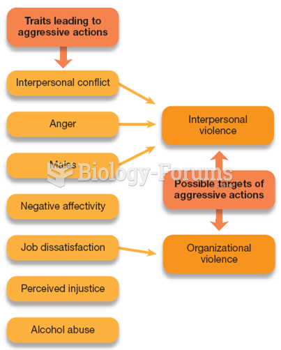 Qualities Leading to Workplace Violence