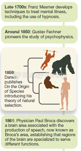 Major Events in the History of Psychology