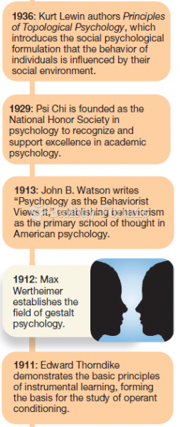Major Events in the History of Psychology (4 of 6)