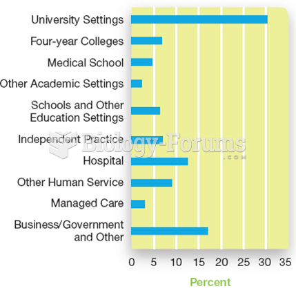 Where Professional Psychologists Work Primary employment settings for PhD recipients in psychology.