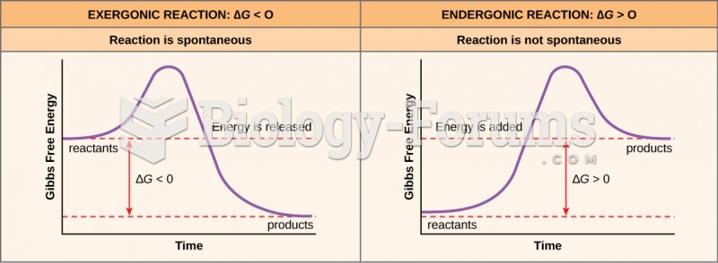 Free Energy Enzymes