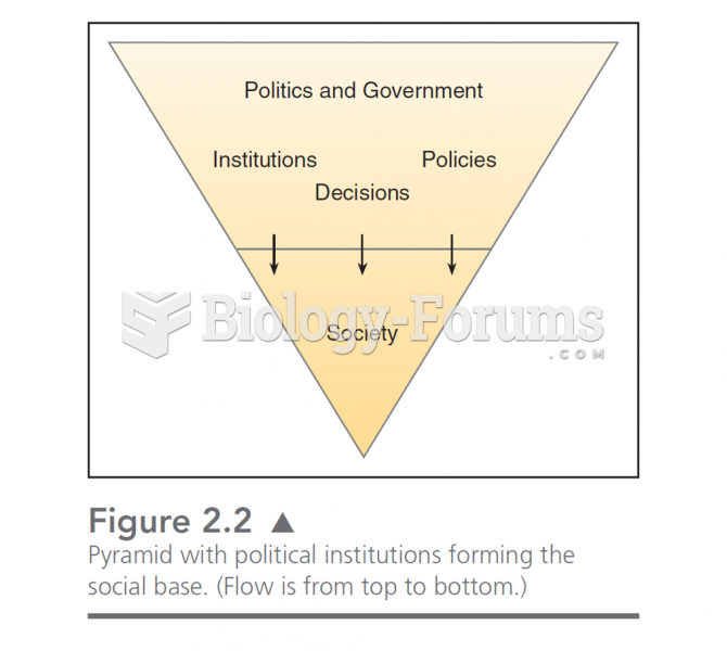 """This chart illustrates the """"drip down"""" model of government.  In this, politics is formed by the soc"""