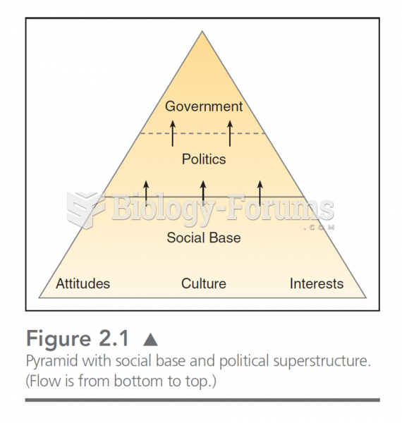 This chart illustrates the bottom up assumption about government.  In this, attitudes, culture, and