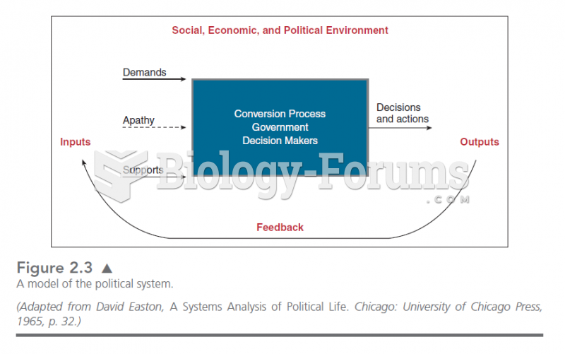 This graphic illustrates the original systems model of politics advanced by David Easton.  Politics
