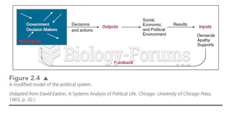 This modified model of Easton's systems theory puts government decision makers as the source of pol