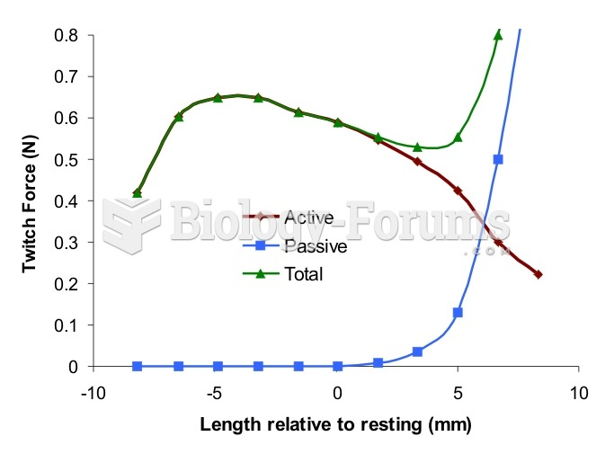 Muscle length versus isometric force