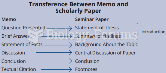 Transference Between Memo and Scholarly Paper