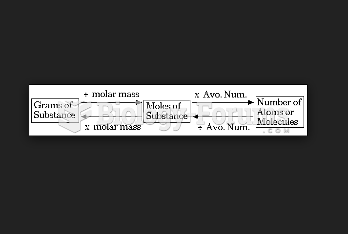 Avogadro's number calculation