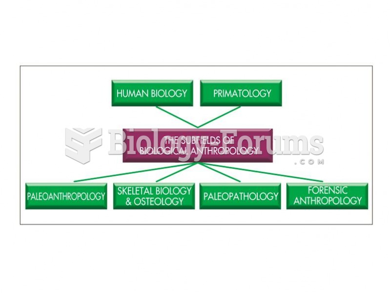 Subfields of biological anthropology