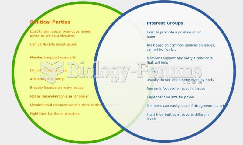 Political parties vs interest groups
