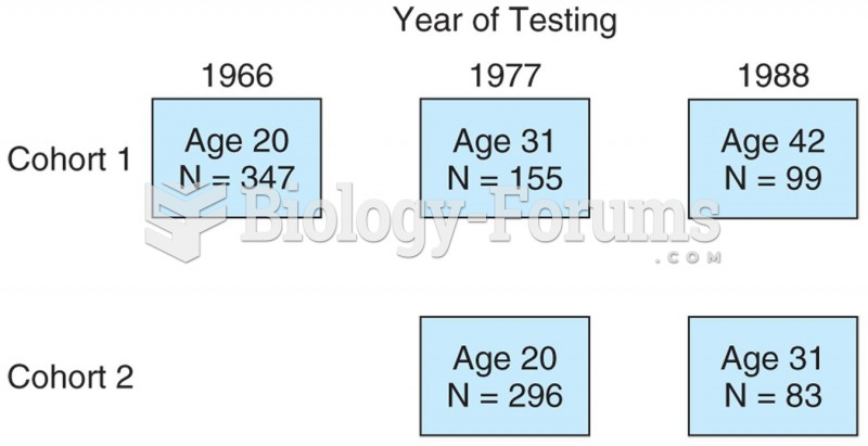 Model of a sequential study in which two cohorts were followed beginning at age 20. One cohort was f