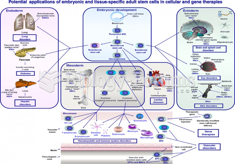 Potential applications of embryonic and tissue specific adult stem cell in cellular and gene theraph