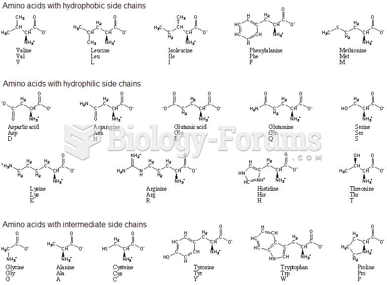 amino acids with single and three code