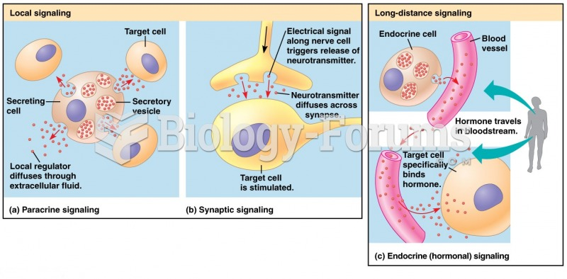 Local/long distance cell Signaling