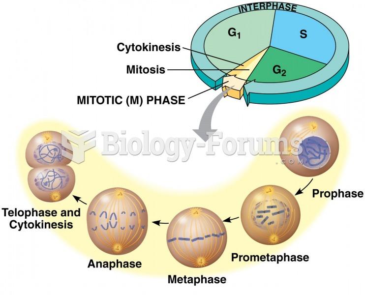 Mitosis + Check Points 5 of 5