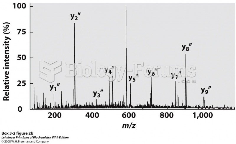 A typical spectrum with peaks representing the peptide fragments generated from a sample