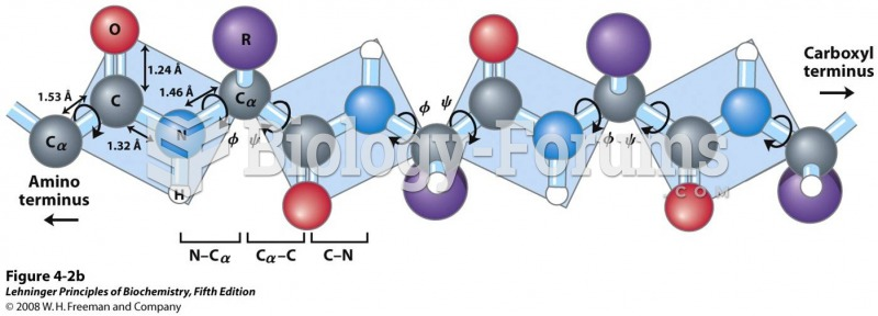 Three bonds separate sequential α carbons in a polypeptide chain