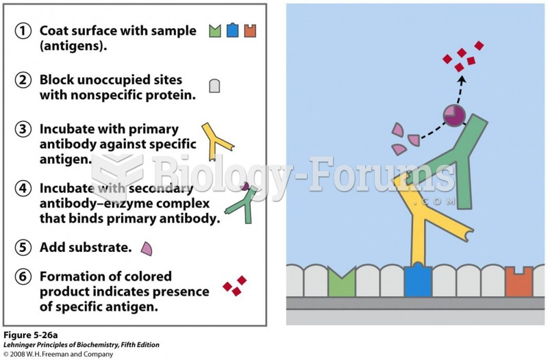Antibody techniques. The specific reaction of an antibody with its antigen