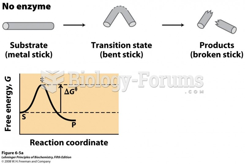 Before the stick is broken, it must first be bent (the transition state).
