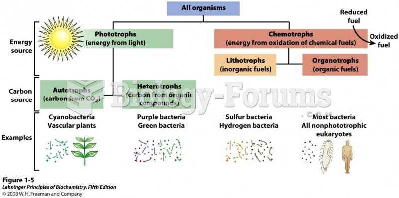 Organisms can be classified according to their source of energy