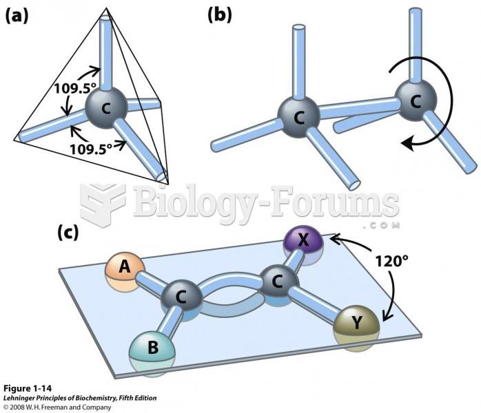 Geometry of carbon bonding