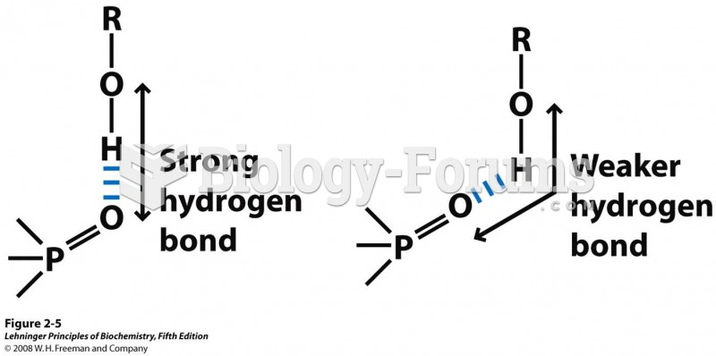Directionality of the hydrogen bond
