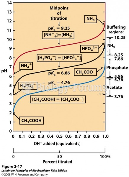 Comparison of the titration curves of three weak acids